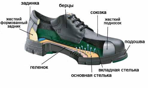chasti_obuvi